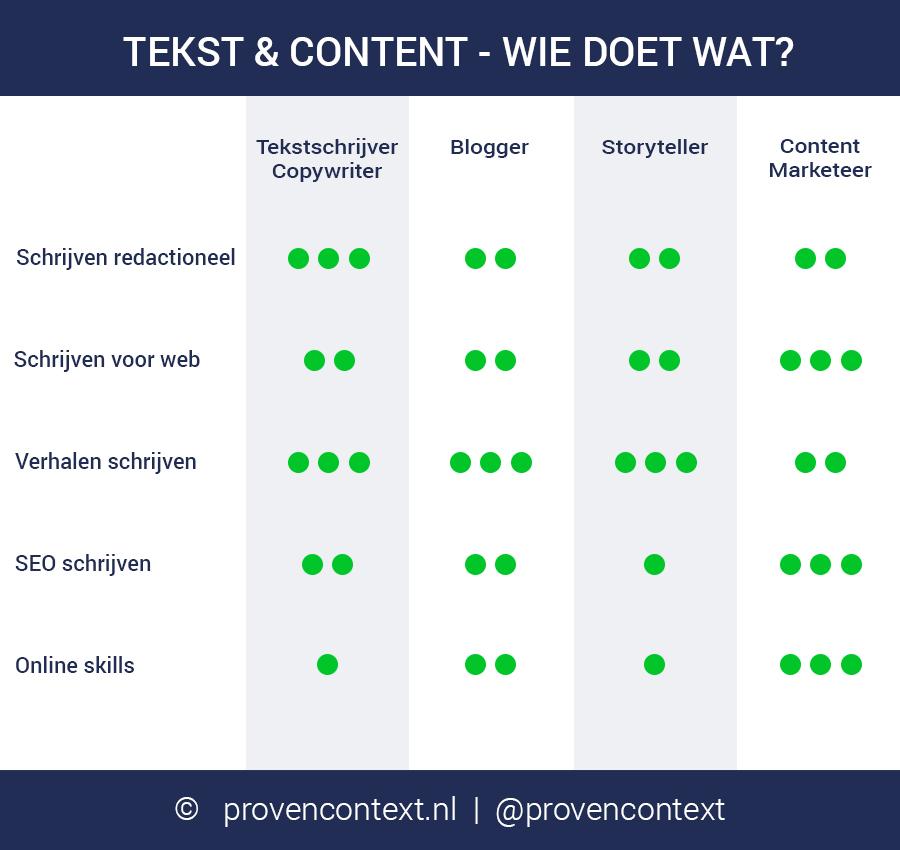 Verschil tekstschrijver en copywriter, blogger en content marketeer. Wie doet wat?