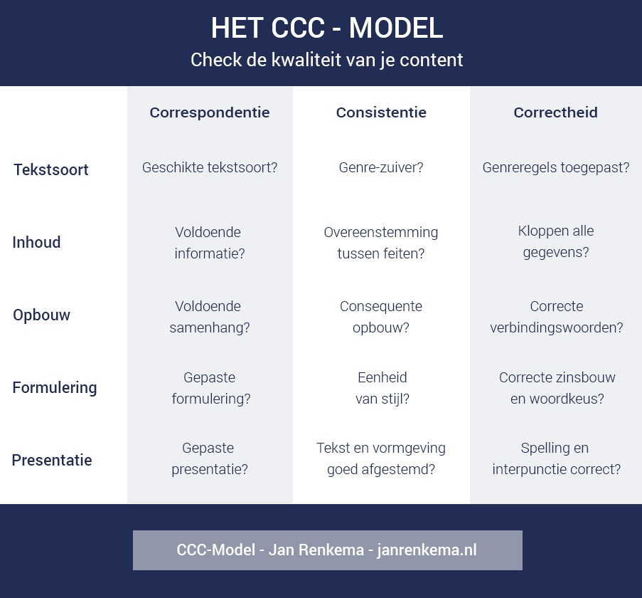 CCC-model