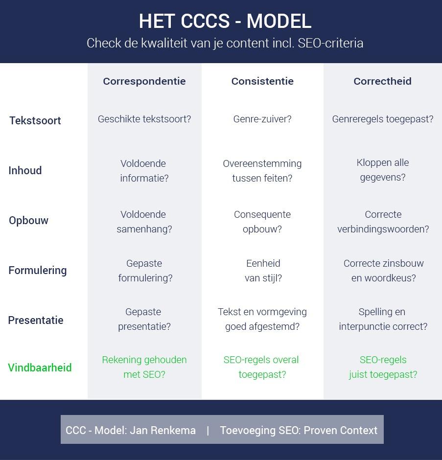 CCC Model inclusief SEO
