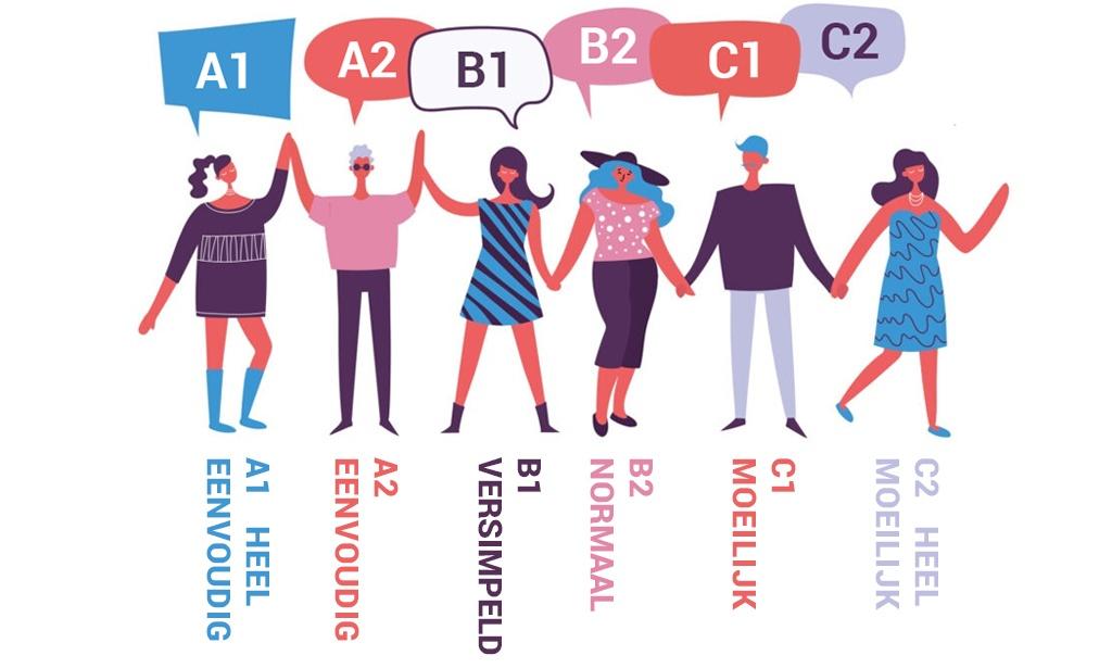 taalniveaus A1 A2 B1 B2 C1 C2