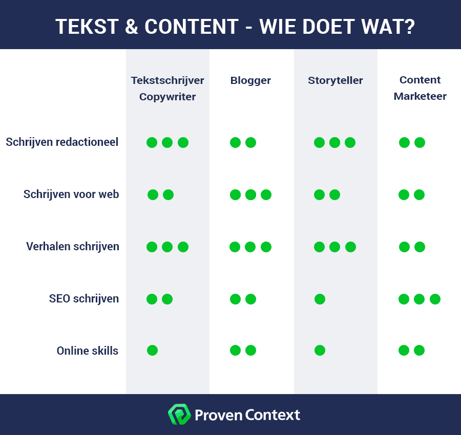 Tekstschrijver - Copywriter - Blogger - Content Marketeer in schema
