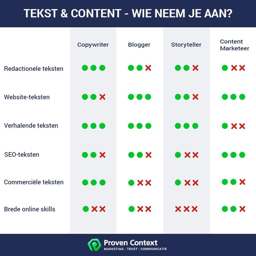 Copywriter v.s. Blogger - Storyteller - Content Marketeer